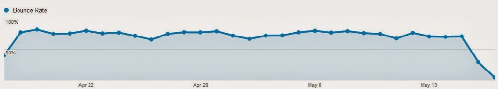 Simple Tweak To Reduce Bounce Rate by Over 50%