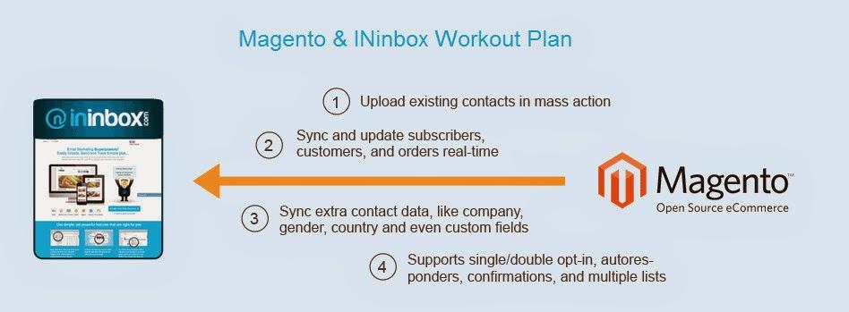 Magento And INinbox